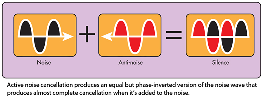 cancel-noise-fig1.jpg